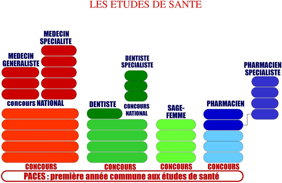 DENTISTE CONCOURS NATIONAL SAGE- FEMME PHARMACIEN CONCOURS