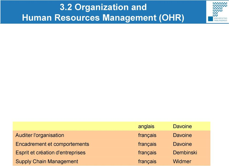 Management of Organizational Change Zaugg Organisation Zaugg Intercultural Management Davoine Davoine Auditer