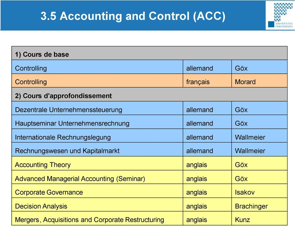 und Kapitalmarkt Accounting Theory Advanced Managerial Accounting (Seminar) Corporate Governance Decision