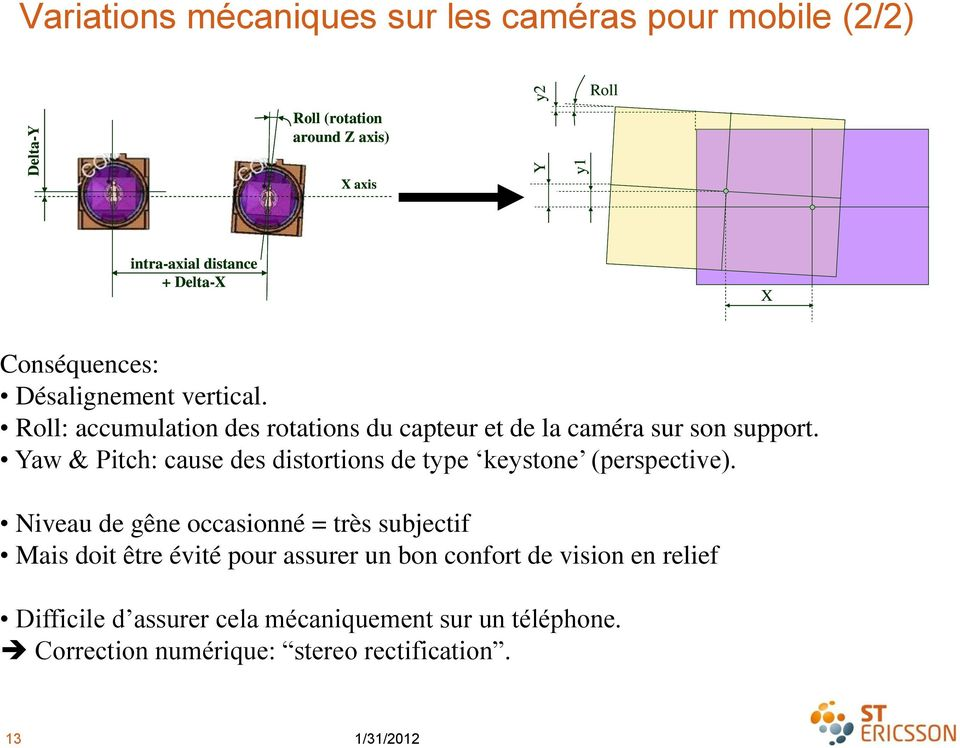 Yaw & Pitch: cause des distortions de type keystone (perspective).