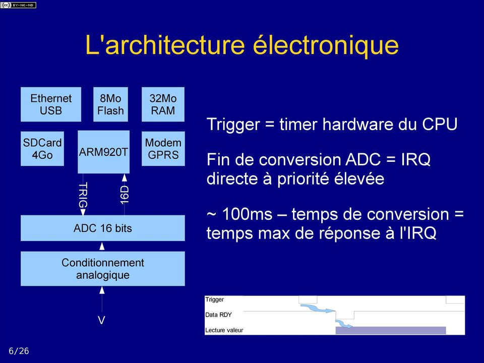 conversion ADC = IRQ directe à priorité élevée ~ 100ms temps de conversion =