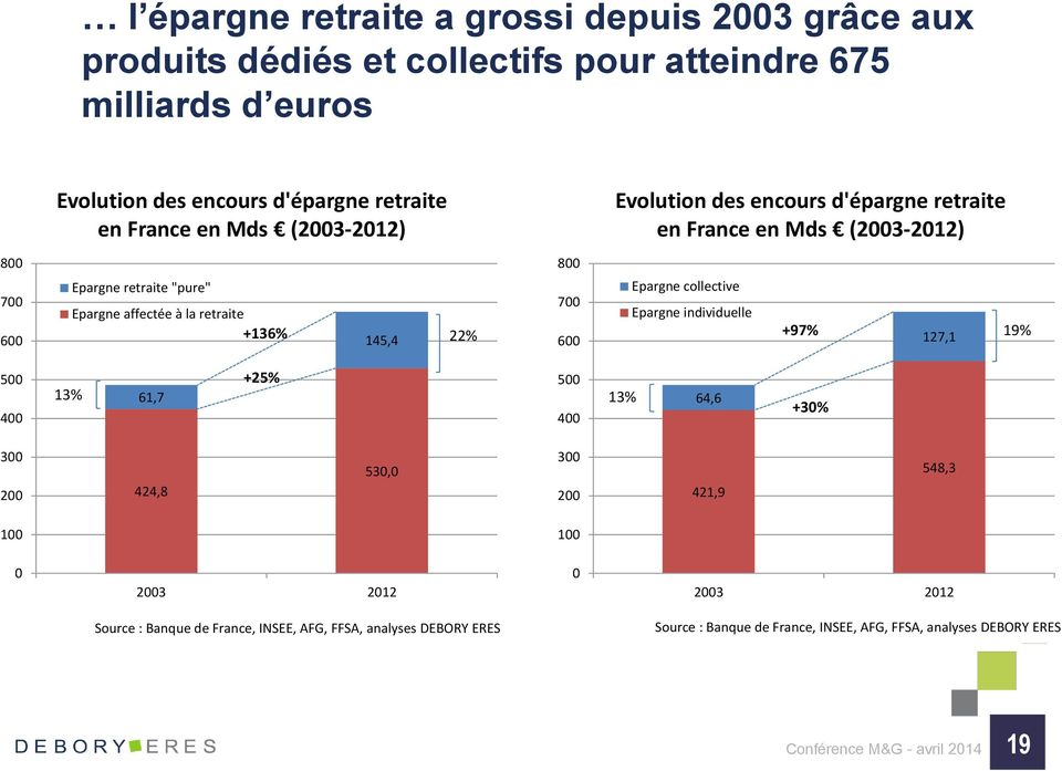 800 700 600 Epargne collective Epargne individuelle +97% 127,1 19% 500 400 13% 61,7 +25% 500 400 13% 64,6 +30% 300 200 424,8 530,0 300 200 421,9 548,3 100 100 0 2003 2012