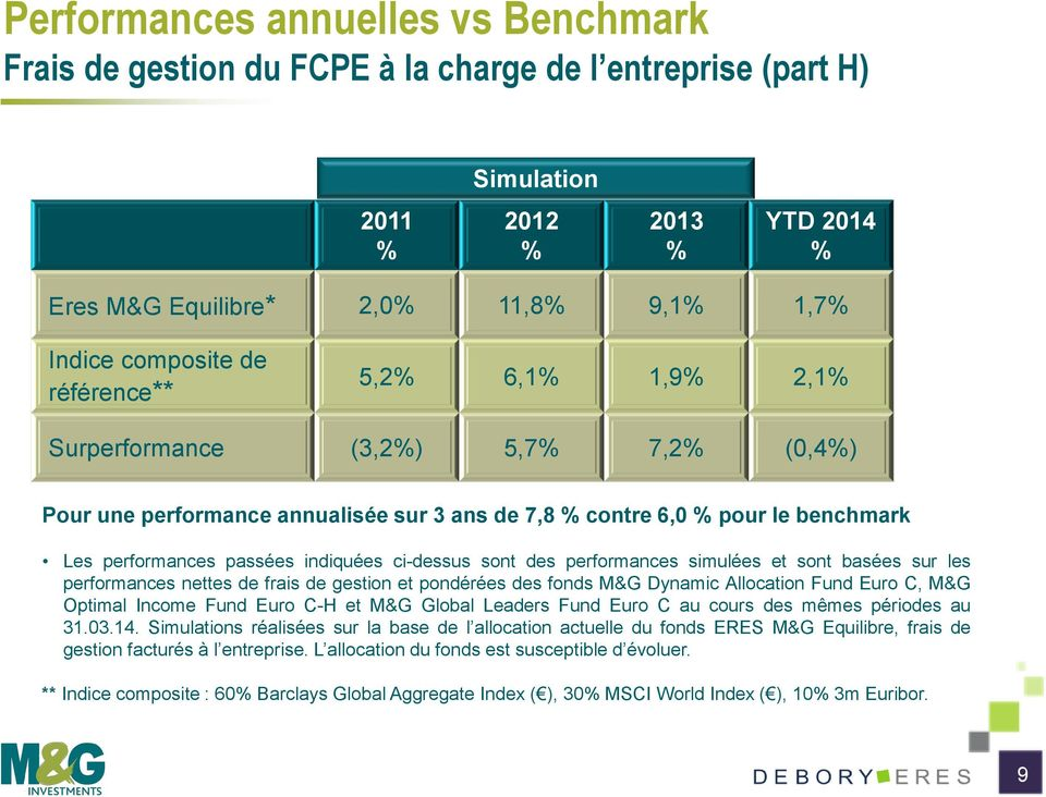 ci-dessus sont des performances simulées et sont basées sur les performances nettes de frais de gestion et pondérées des fonds M&G Dynamic Allocation Fund Euro C, M&G Optimal Income Fund Euro C-H et