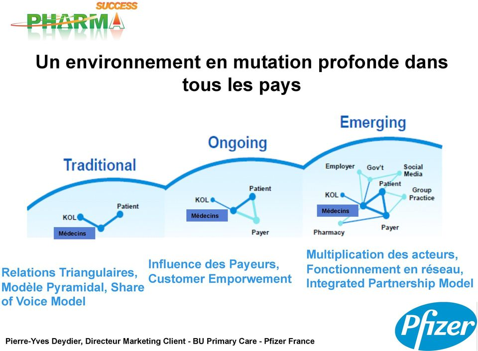 of Voice Model Influence des Payeurs, Customer Emporwement