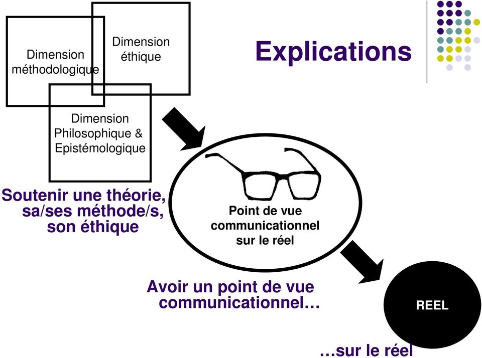 méthode/s, son éthique Point de vue communicationnel