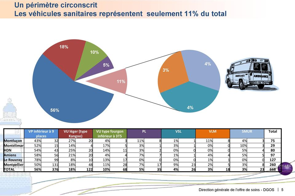 10% 3 29 HDN 54% 43 25% 20 14% 11 3% 2 0% 0 0% 0 5% 4 80 Amiens 58% 56 21% 20 4% 4 7% 7 1% 1 4% 4 5% 5 97 Le Rouvray 78% 99 8% 10 13% 17 0% 0 0% 0 1% 1 0% 0