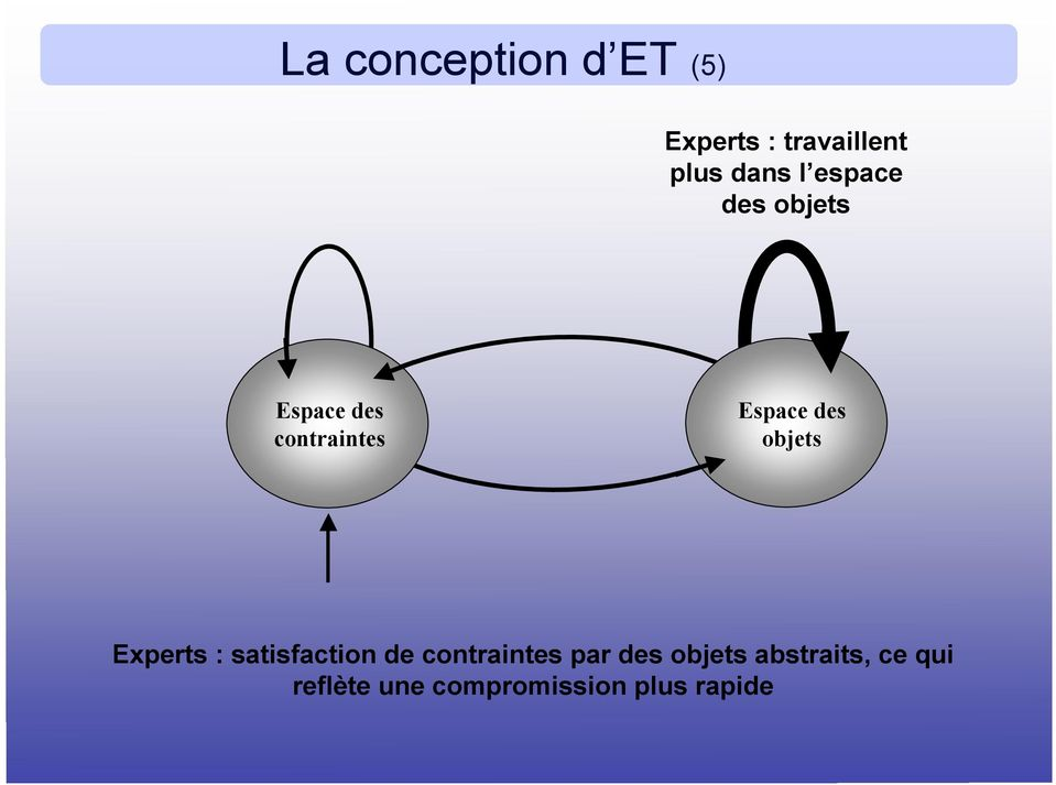 objets Experts : satisfaction de contraintes par des