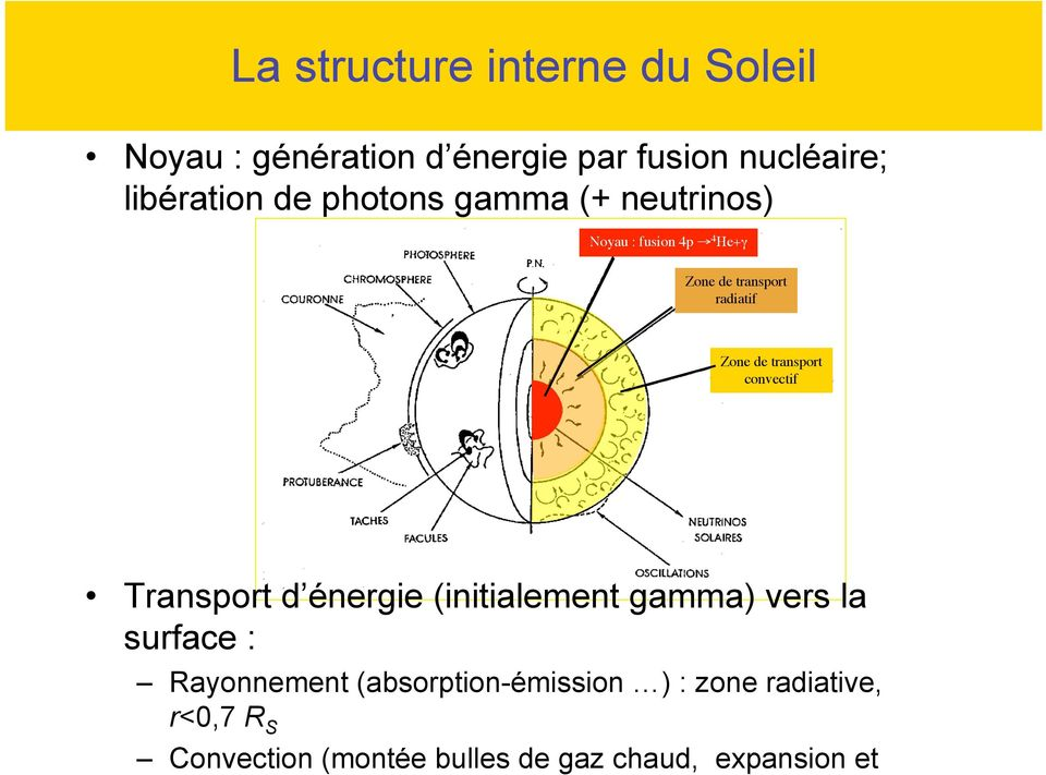 énergie (initialement gamma) vers la surface : Rayonnement (absorption-émission ) : zone radiative, r<0,7 R S