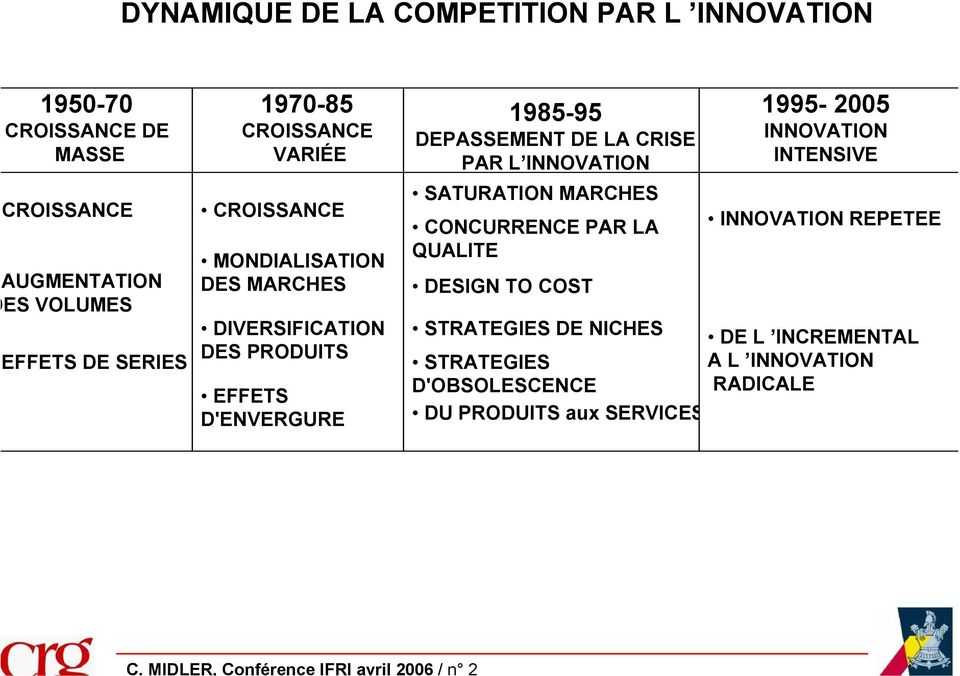 EFFETS D'ENVERGURE 1985-95 DEPASSEMENT DE LA CRISE PAR L INNOVATION SATURATION MARCHES CONCURRENCE PAR LA QUALITE DESIGN TO COST 1995-2005