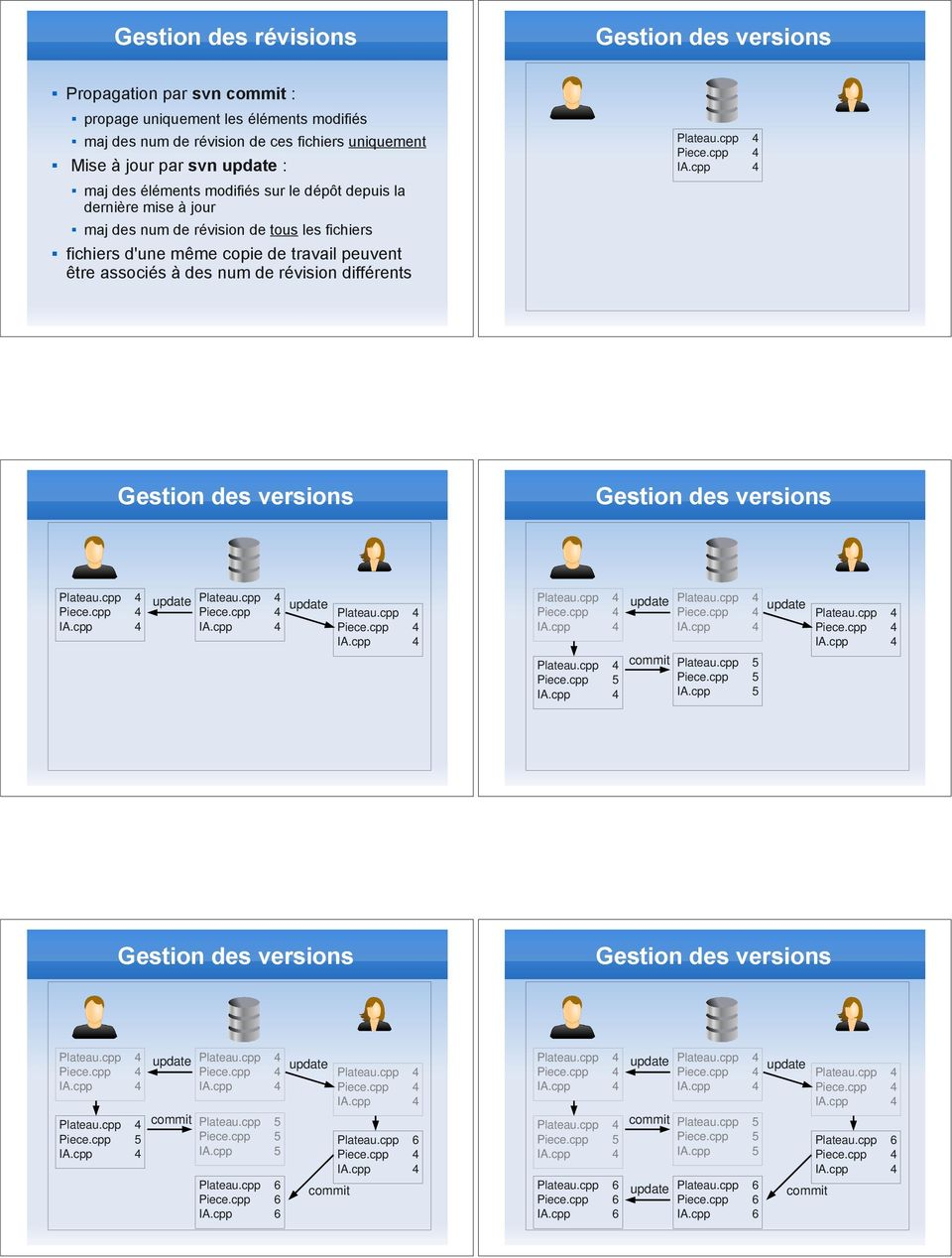 révision différents Gestion des versions Gestion des versions Piece.cpp 5 Plateau.cpp 5 Piece.cpp 5 IA.cpp 5 Gestion des versions Gestion des versions Piece.cpp 5 Plateau.cpp 5 Piece.cpp 5 IA.cpp 5 Plateau.cpp 6 Piece.