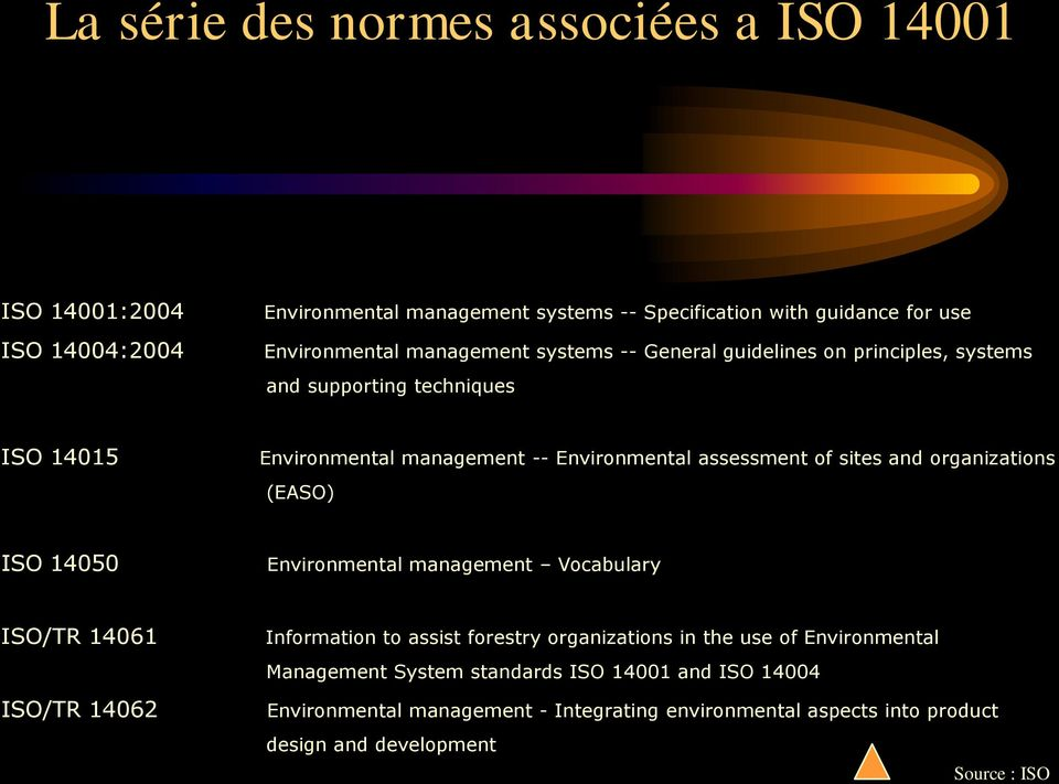 and organizations (EASO) ISO 14050 Environmental management Vocabulary ISO/TR 14061 ISO/TR 14062 Information to assist forestry organizations in the use of