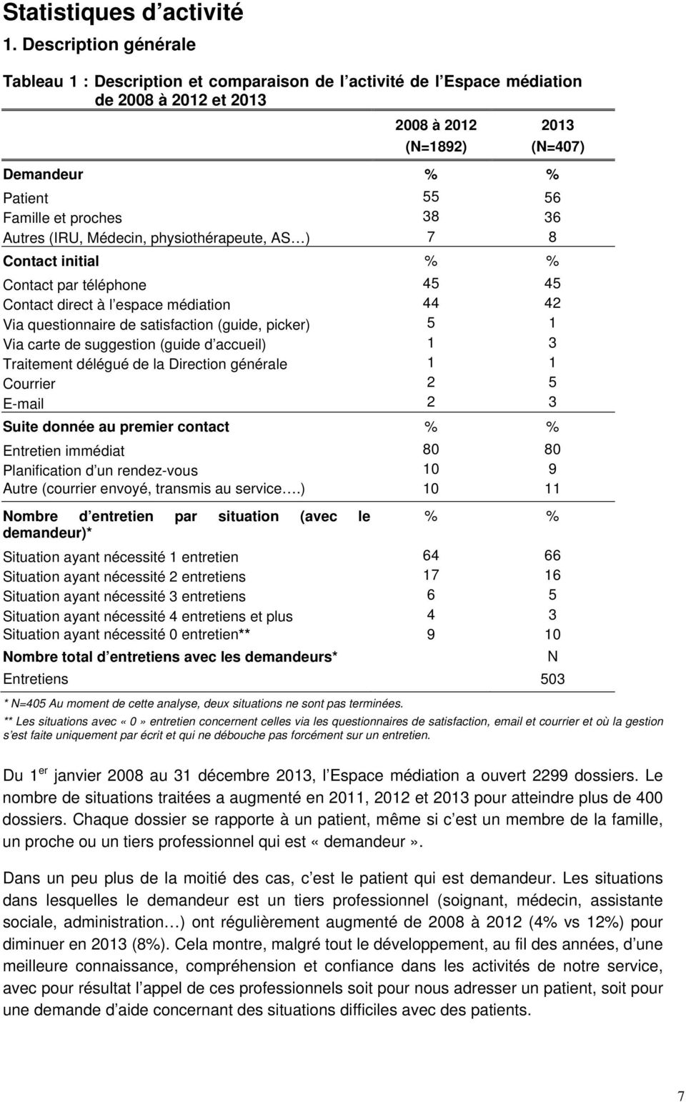 38 36 Autres (IRU, Médecin, physiothérapeute, AS ) 7 8 Contact initial % % Contact par téléphone 45 45 Contact direct à l espace médiation 44 42 Via questionnaire de satisfaction (guide, picker) 5 1