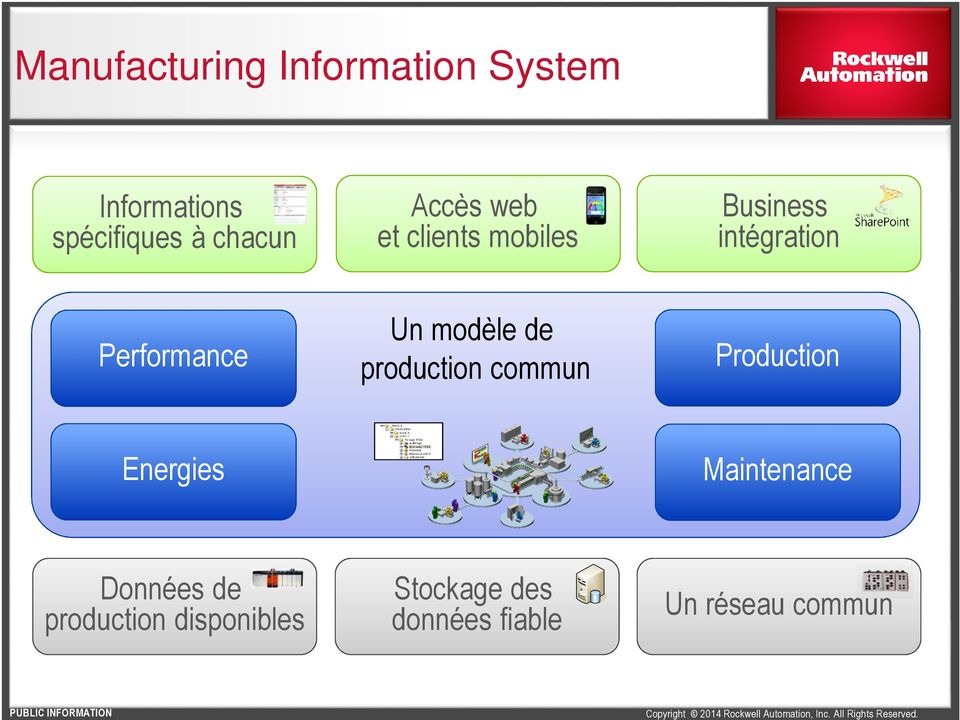 modèle de production commun Production Energies Maintenance Données