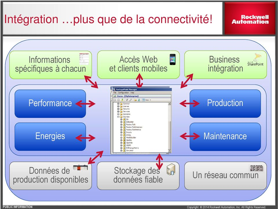 mobiles Business intégration Performance Production Energies