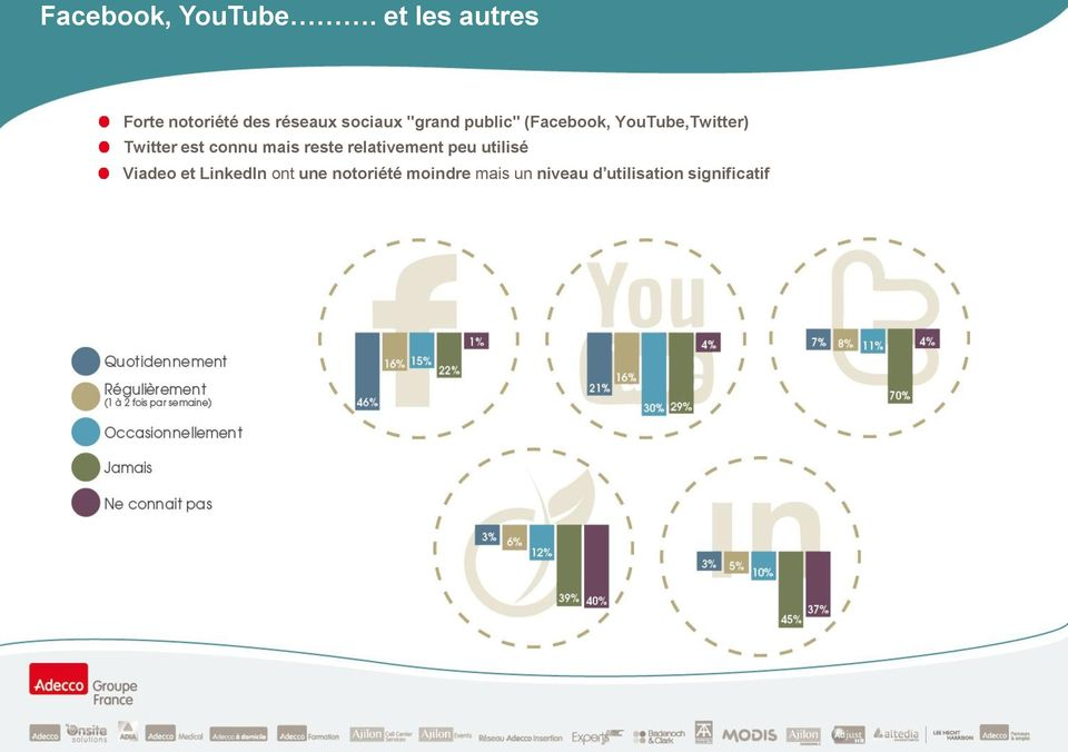 "public"" (Facebook, YouTube,Twitter) Twitter est connu mais"