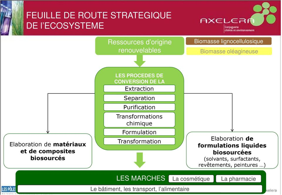 Separation Purification Transformations chimique Formulation Transformation Elaboration de formulations liquides