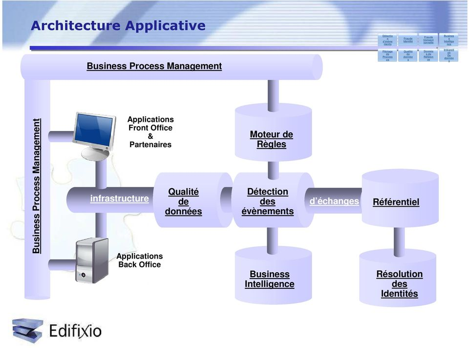 Business Process Management infrastructure Applications Front Office & Partenaires Applications Back Office
