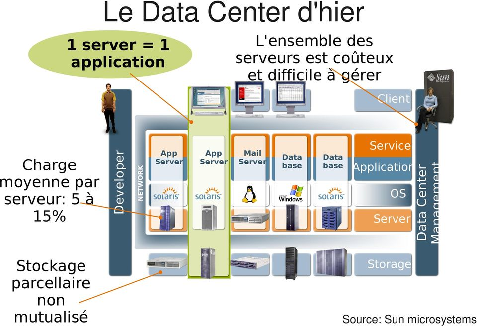 Mail Server Service Data base Data base Application OS Server Data Center