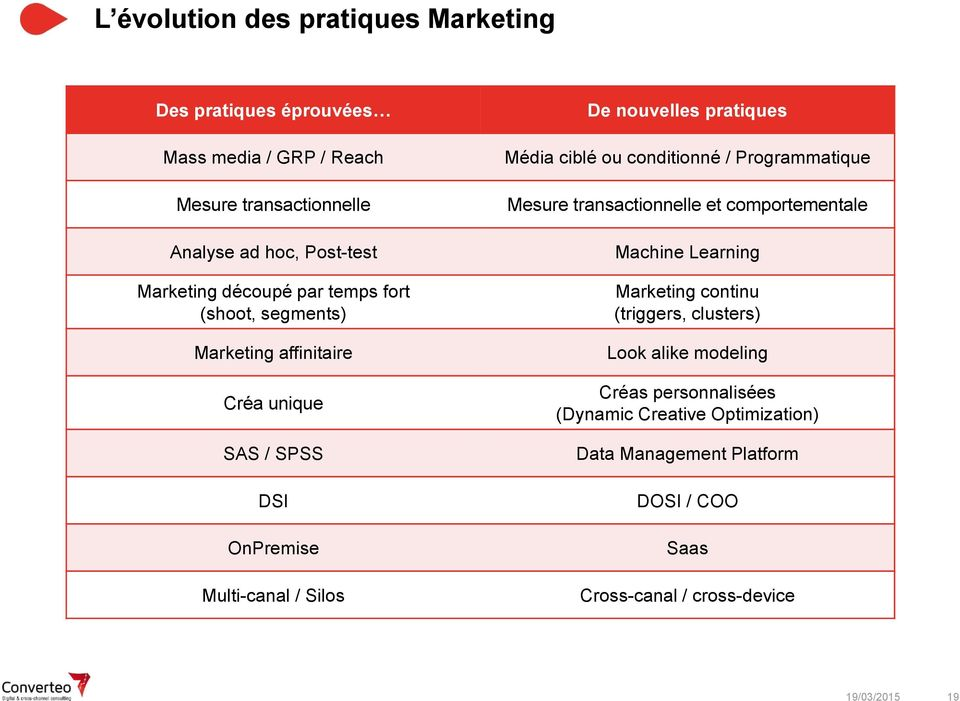 Média ciblé ou conditionné / Programmatique Mesure transactionnelle et comportementale Machine Learning Marketing continu (triggers, clusters)