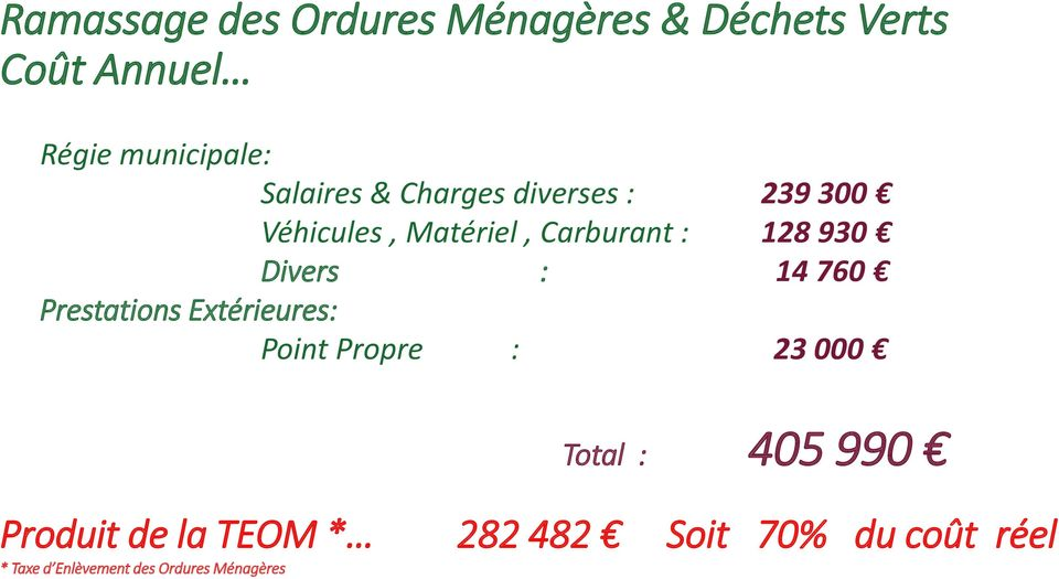 Divers : 14 760 Prestations Extérieures: Point Propre : 23 000 Total : 405 990