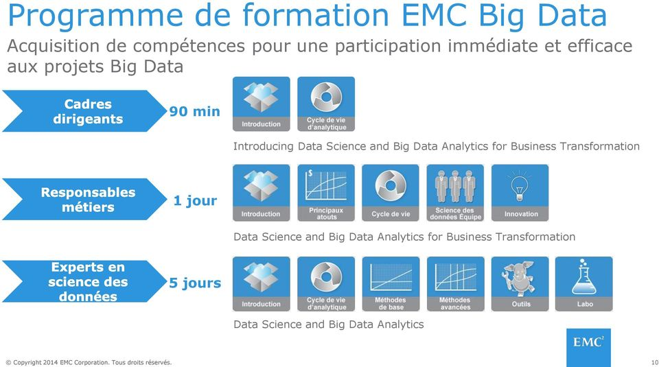 Science and Big Data Analytics for Business Transformation 1 jour Data Science and