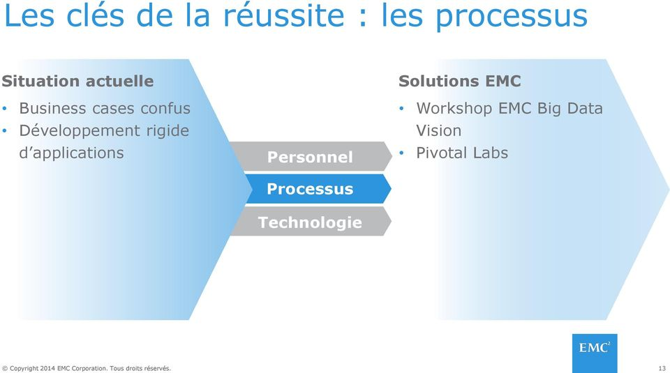 d applications Personnel Processus Technologie