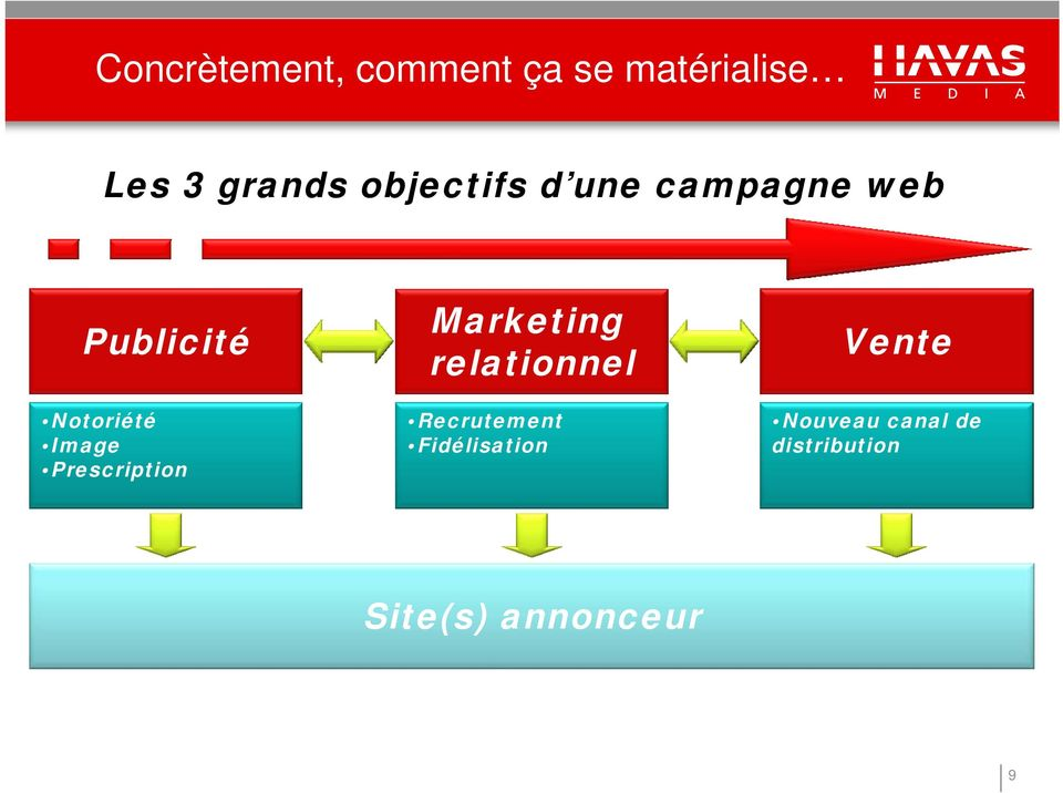 Prescription Marketing relationnel Recrutement