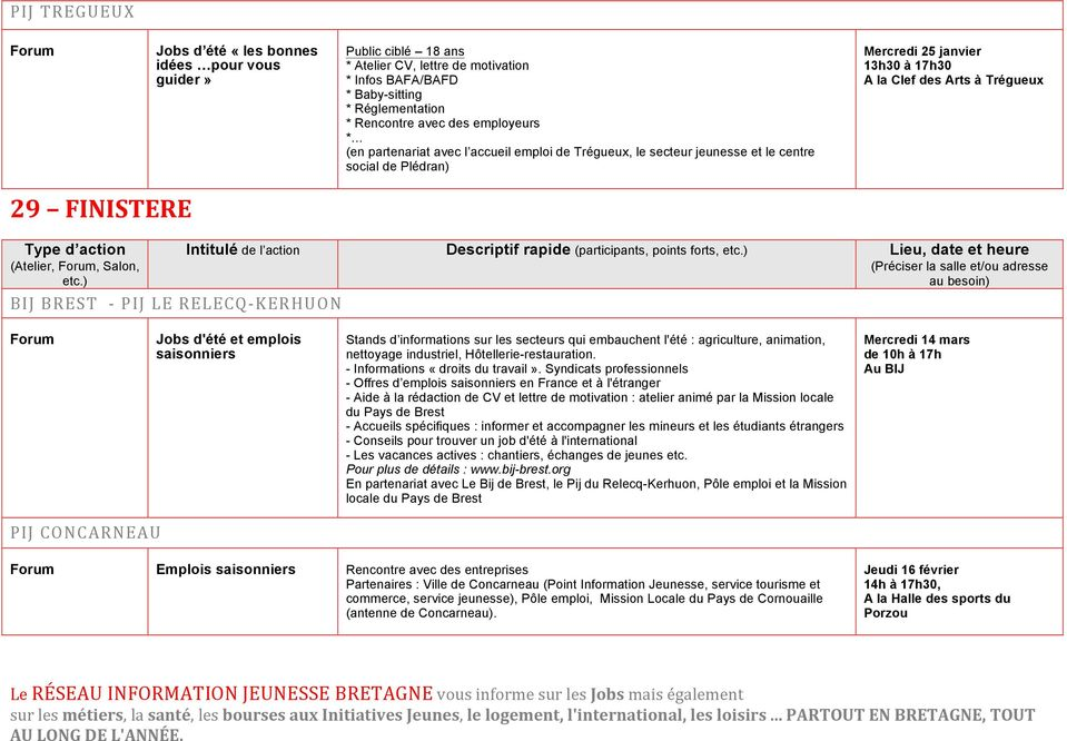 (Atelier,, Salon, etc.) Intitulé de l action Descriptif rapide (participants, points forts, etc.