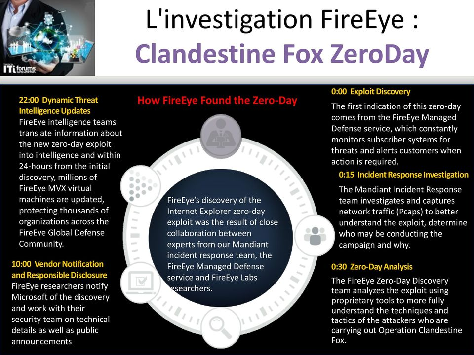 10:00 Vendor Notification and Responsible Disclosure FireEye researchers notify Microsoft of the discovery and work with their security team on technical details as well as public announcements How