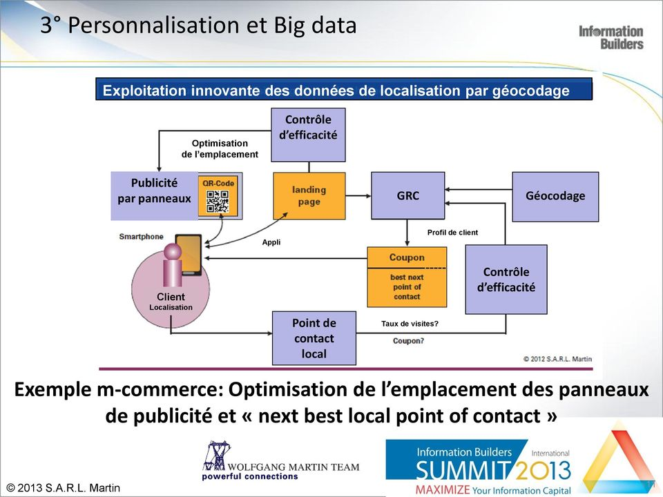 de client Client Localisation Point de contact local Taux de visites?