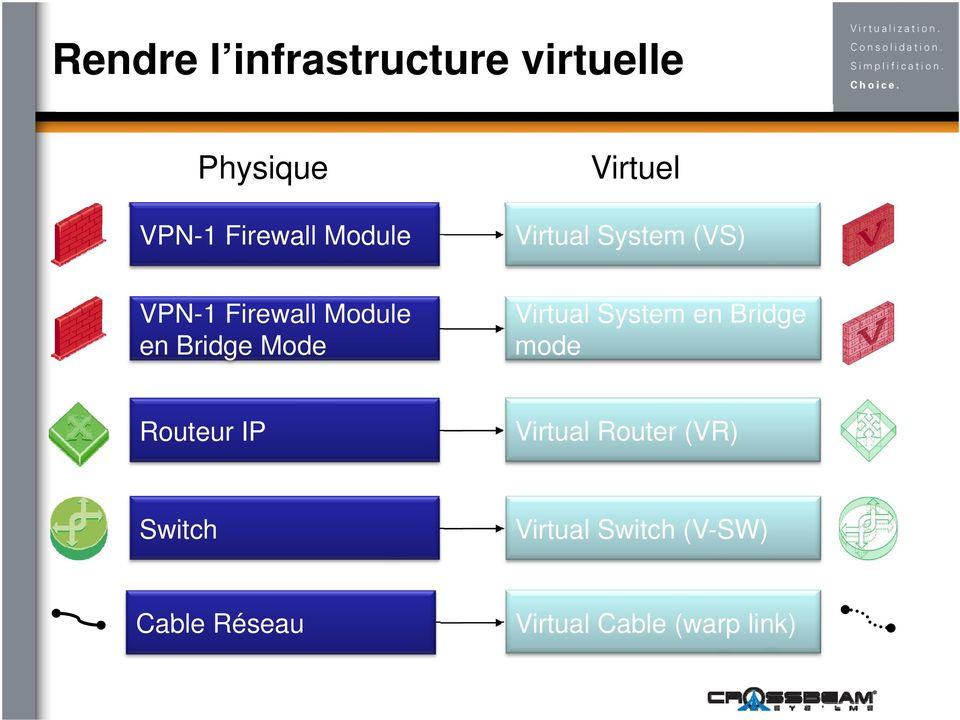 Virtual System en Bridge mode Routeur IP Virtual Router (VR)