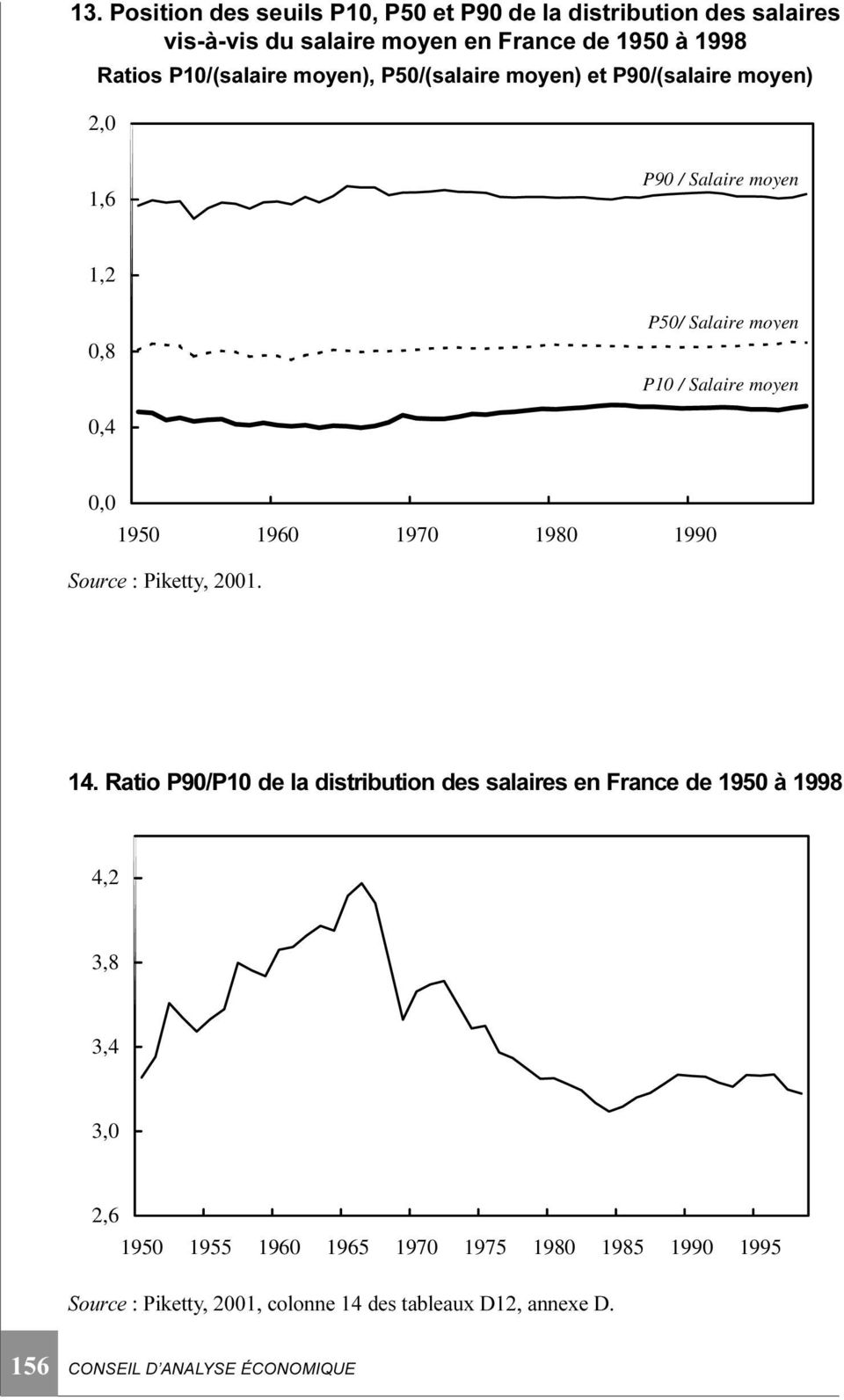 0,4 0,0 1950 1960 1970 1980 1990 Source : Piketty, 2001. 14.