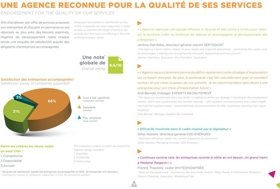 Satisfaction des entreprises accompagnées* Satisfaction survey of companies supported* 3% 31% 66% Every year we conduct a satisfaction survey of the companies we have supported in order to help us