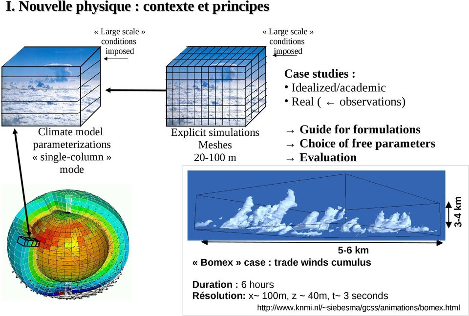 free parameters Evaluation 3-4 km Climate model parameterizations «single-column» mode 5-6 km «Bomex» case : trade winds