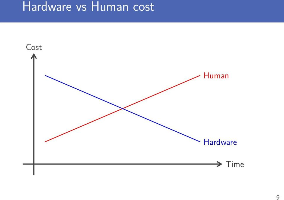 Cost Human
