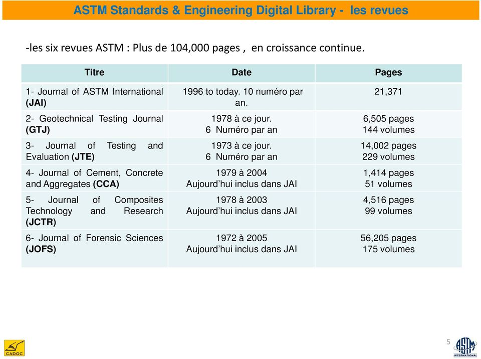 5- Journal of Composites Technology and Research (JCTR) 6- Journal of Forensic Sciences (JOFS) 1996 to today. 10 numéro par an. 1978 à ce jour. 6 Numéro par an 1973 à ce jour.