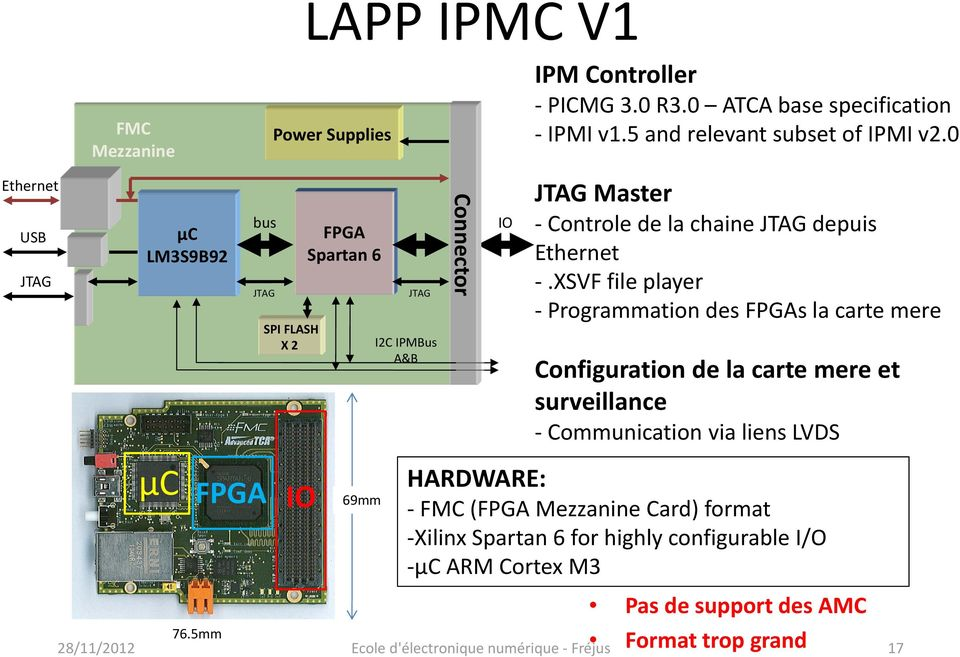 grand 76.5mm 17 IO IPM Controller PICMG 3.0 R3.0 ATCA base specification IPMI v1.5 and relevant subset of IPMI v2.