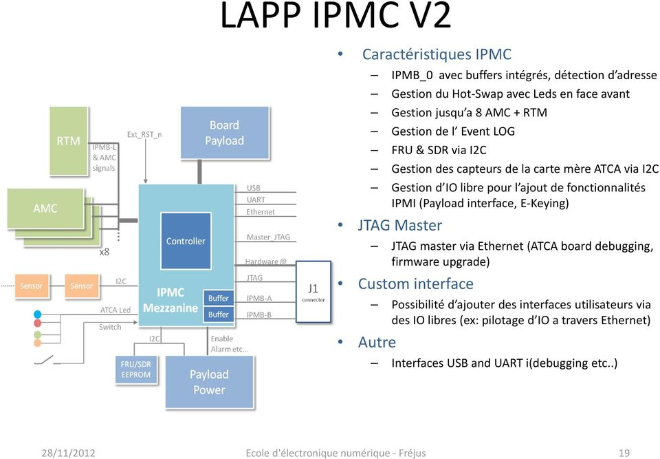 fonctionnalités IPMI (Payload interface, E Keying) JTAG Master JTAG master via Ethernet (ATCA board debugging, firmware upgrade) Custom interface