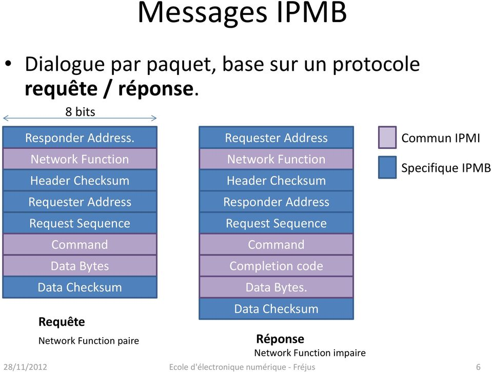 Requête Network Function paire Requester Address Network Function Header Checksum Responder Address Request
