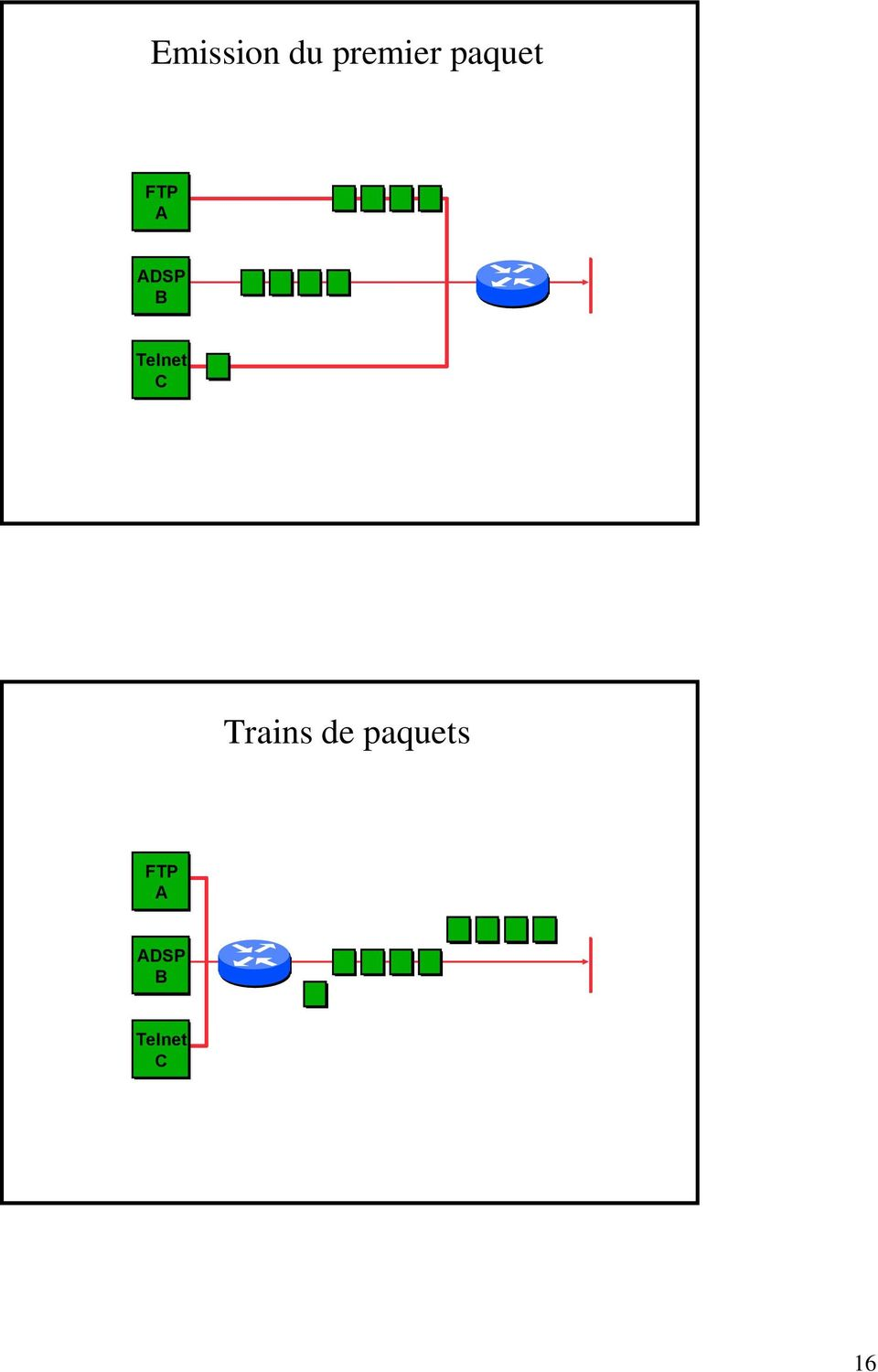 Telnet C Trains de