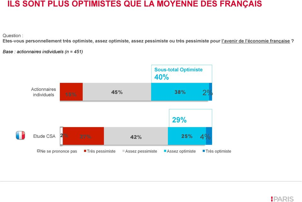 Base : actionnaires individuels (n = 451) Sous-total Optimiste 40% Actionnaires individuels 15% 45% 38%