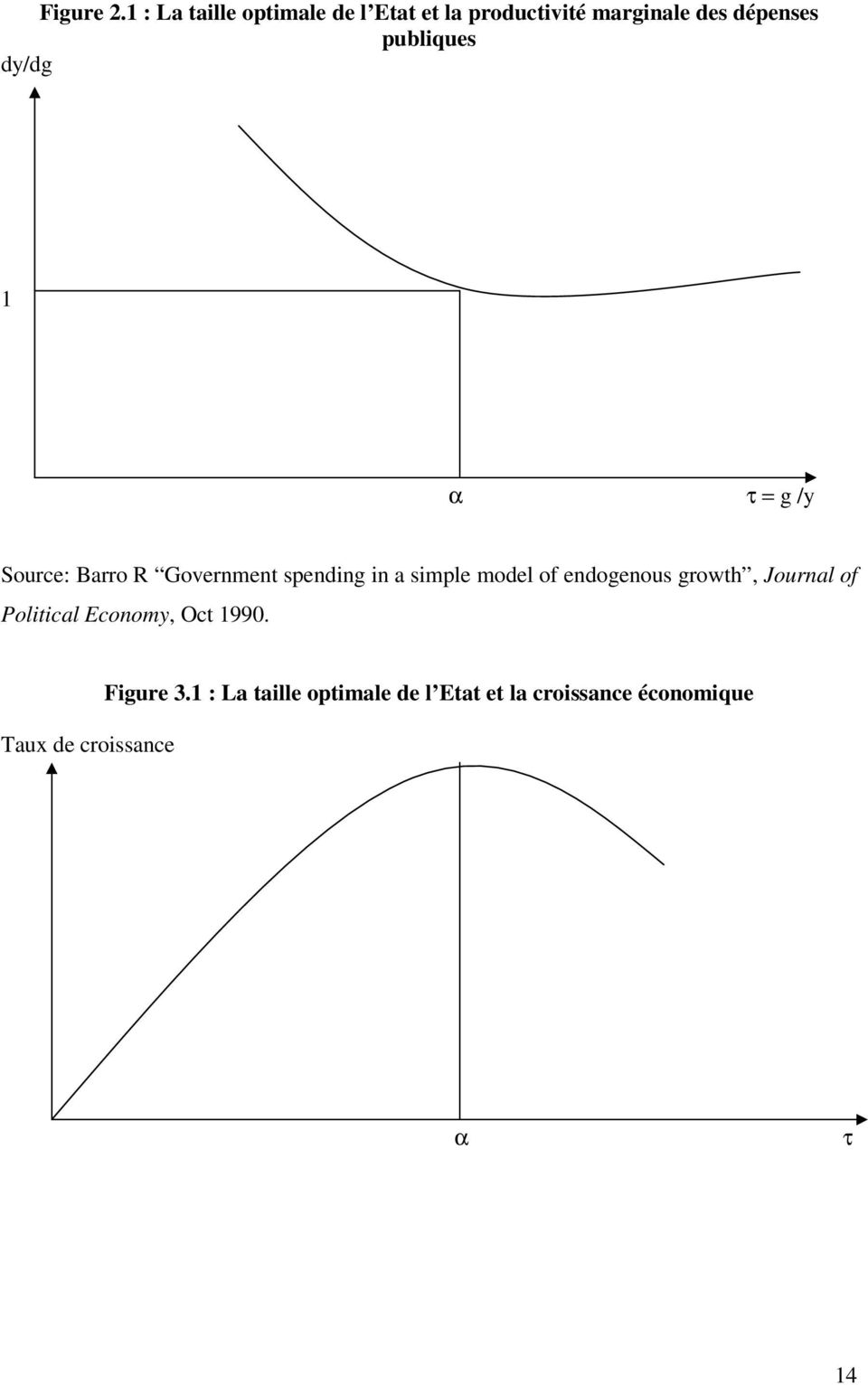 publiques dy/dg 1 α τ = g /y Source: Barro R Government spending in a simple