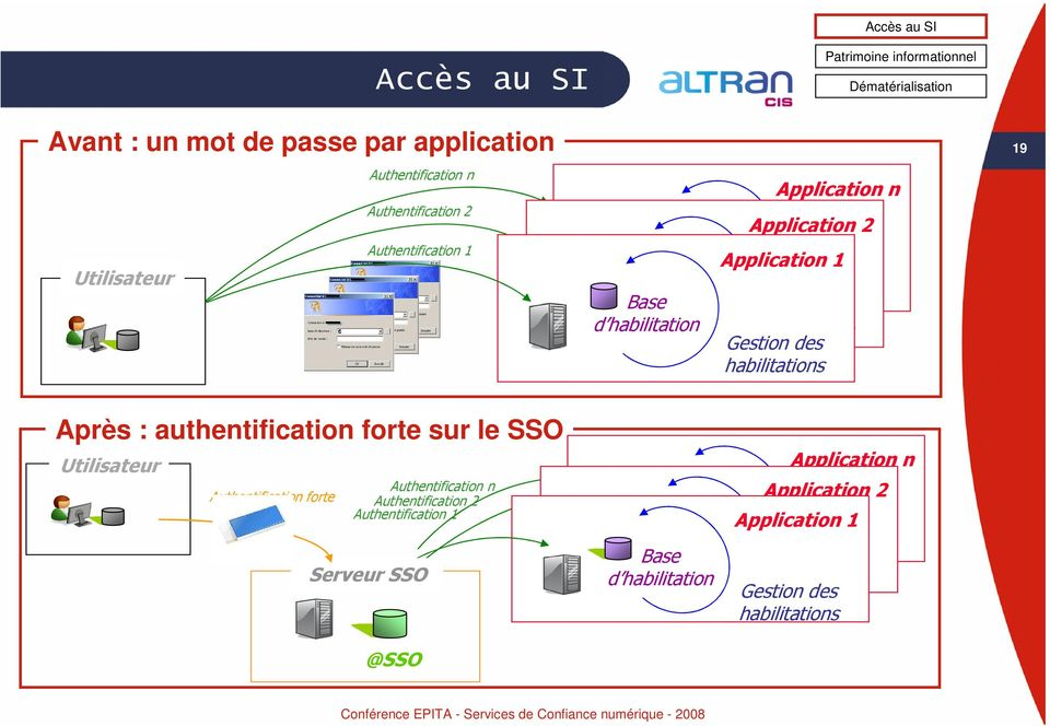 Gestion des habilitations 19 Après : authentification forte sur le SSO Utilisateur Authentification forte Authentification n Authentification 2 Authentification 1 Serveur