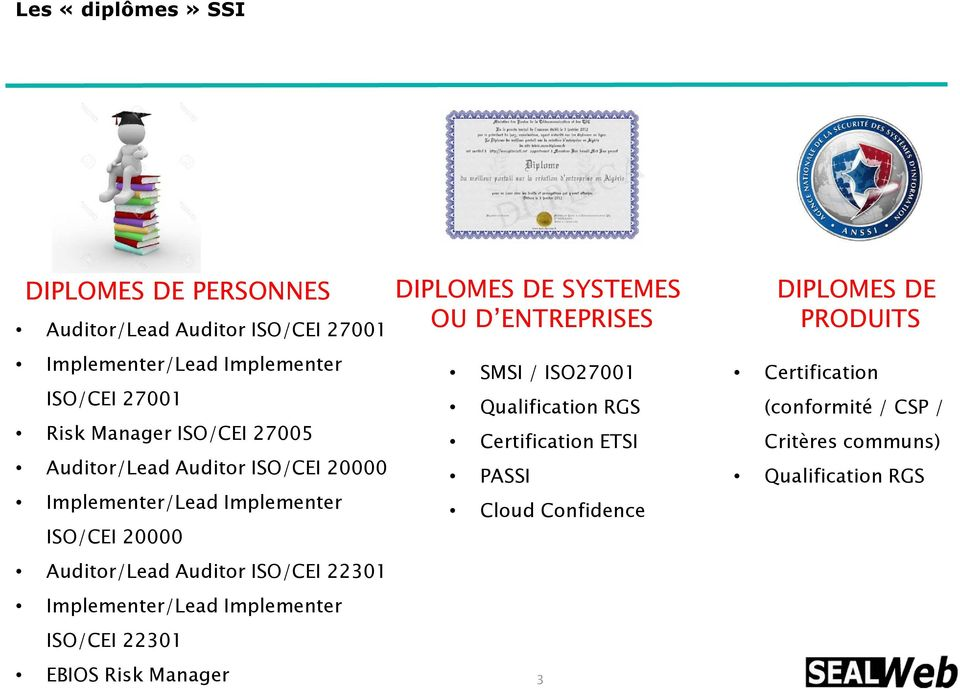 Implementer/Lead Implementer ISO/CEI 22301 EBIOS Risk Manager DIPLOMES DE SYSTEMES OU D ENTREPRISES SMSI / ISO27001 Qualification