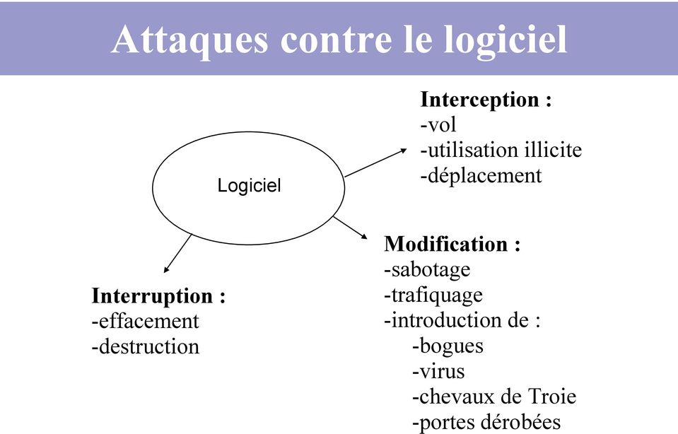-effacement -destruction Modification : -sabotage