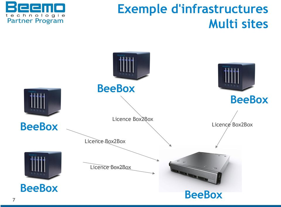 sites BeeBox BeeBox
