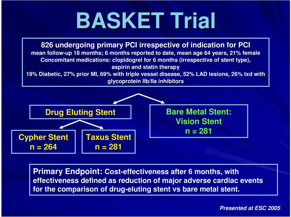 26% txd with glycoprotein IIb/IIa inhibitors Cypher Stent n = 264 Drug Eluting Stent Taxus Stent n = 281 Bare Metal Stent: Vision Stent n = 281 Primary Endpoint: