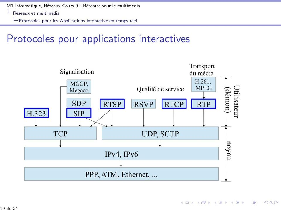pour les Applications interactive en temps