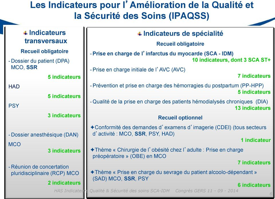 charge de l infarctus du myocarde (SCA - IDM) 10 indicateurs, dont 3 SCA ST+ - Prise en charge initiale de l AVC (AVC) 7 indicateurs - Prévention et prise en charge des hémorragies du postpartum