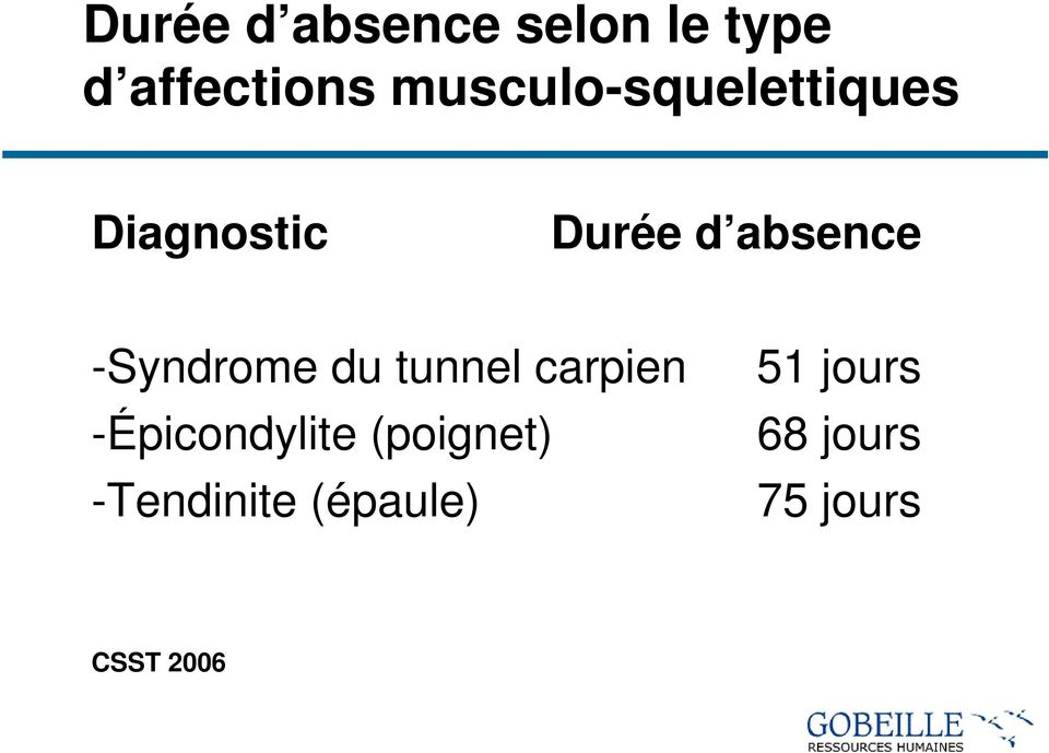 absence -Syndrome du tunnel carpien 51 jours